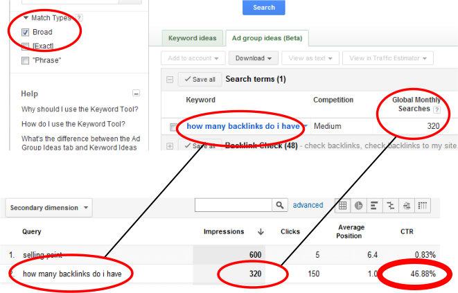 traffic estimation of a website