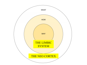 Start with why - The Golden Circle - Simon Sinek